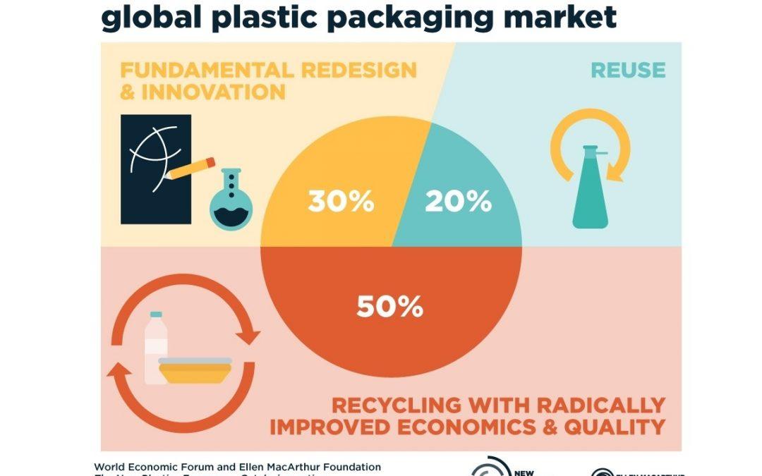Plan de Acción para una Nueva Economía de los Plásticos